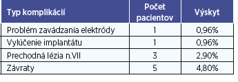 Výskyt komplikácií u pacientov po kochleárnej implantácii v súbore prvých 100 pacientov.