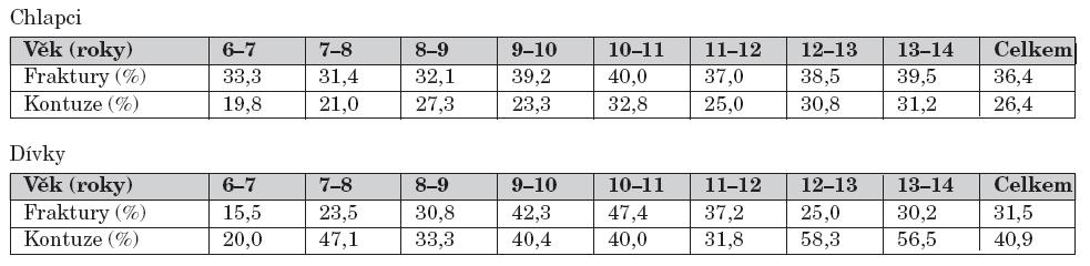 Procentuální zastoupení zlomenin a zhmožděnin v celkovém počtu úrazů podle věku a pohlaví.