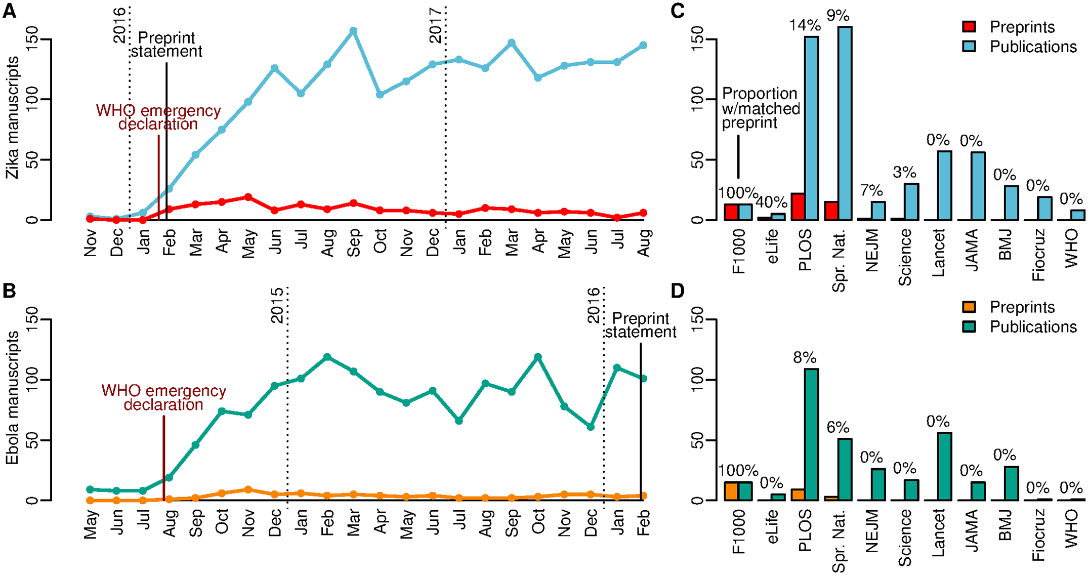 Zika and Ebola outbreak preprints and publications.