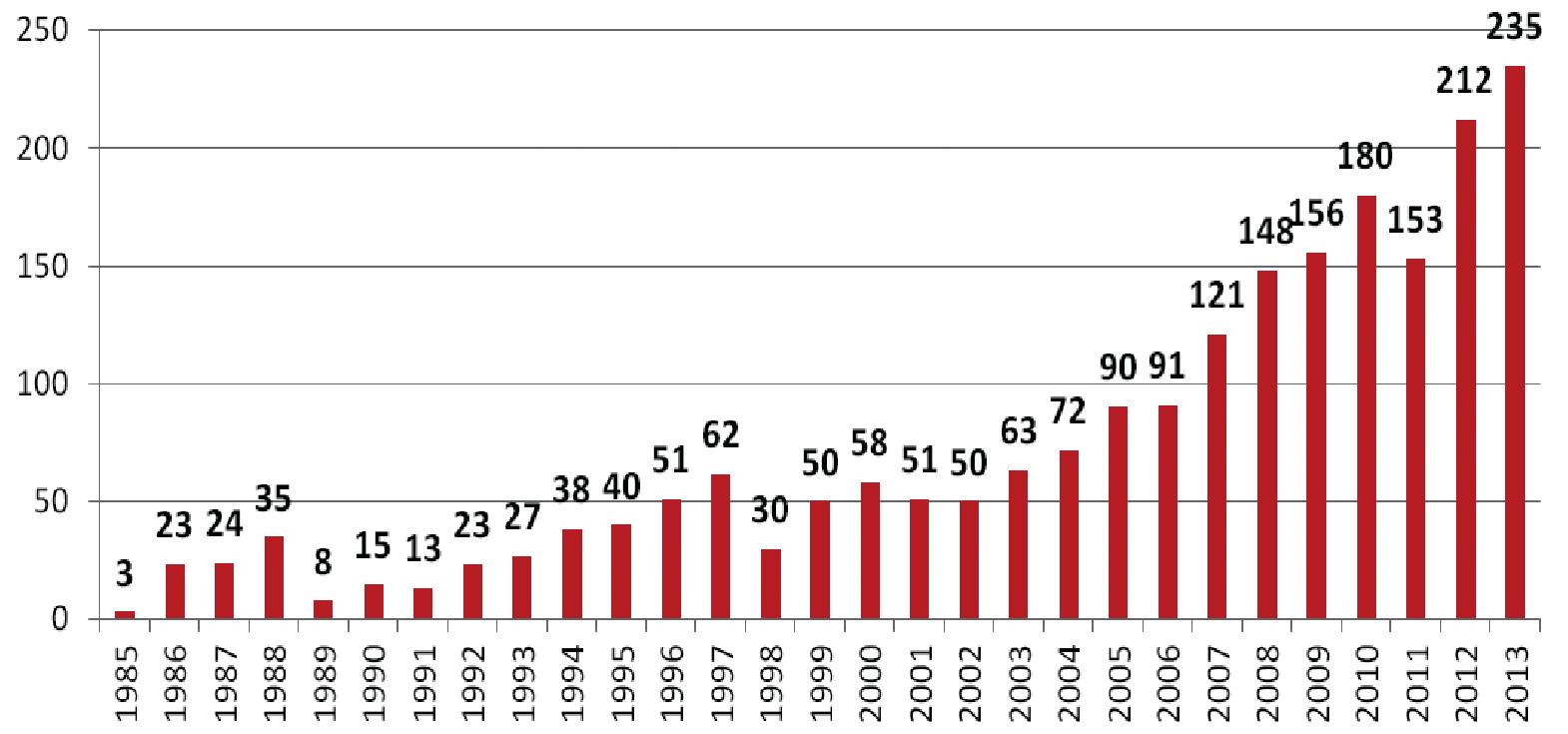 Počet nových případů HIV v ČR v jednotlivých letech