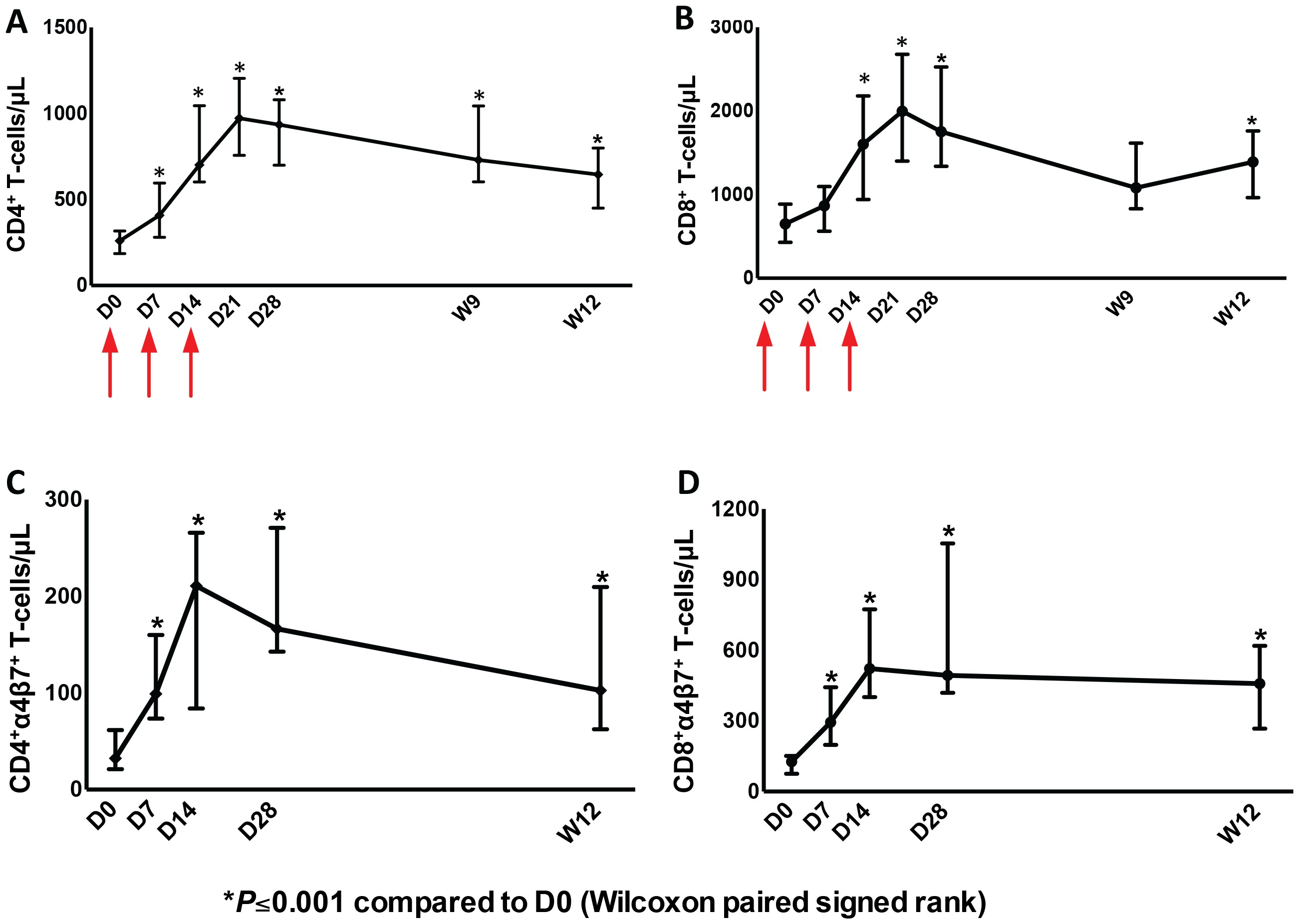 Increases of CD4<sup>+</sup> and CD8<sup>+</sup> T-cells as well as CD4<sup>+</sup> and CD8<sup>+</sup> T-cells expressing α4β7 in peripheral blood after administration of r-hIL-7.