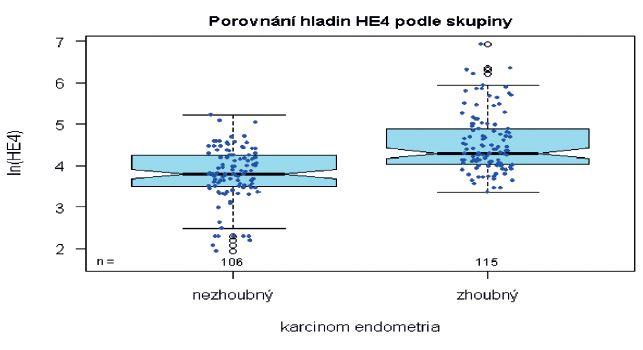 Srovnání sérových hladin HE4 podle histologického typu patologie endometria na logaritmické škále
