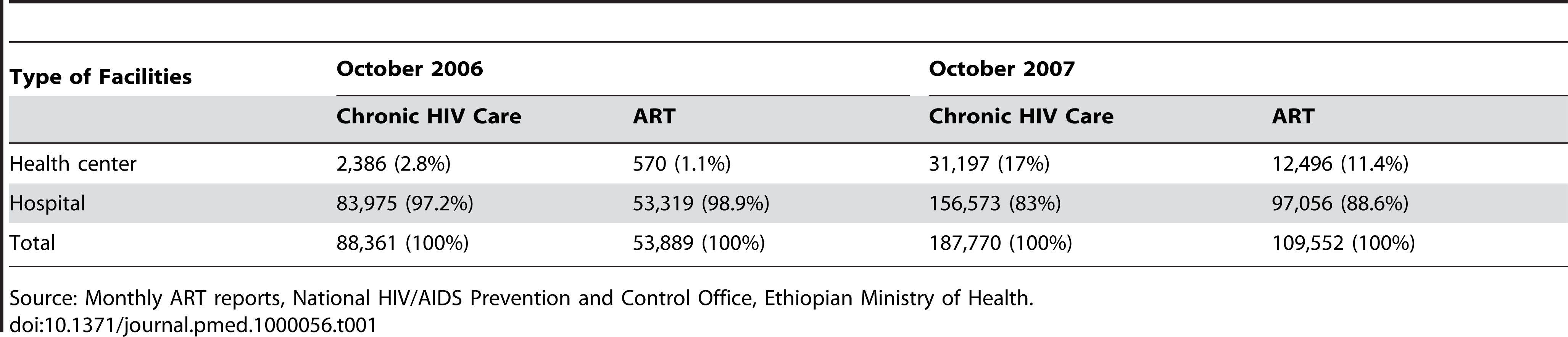 Decentralization of ART and chronic HIV care in Ethiopia, October 2006 and October 2007.