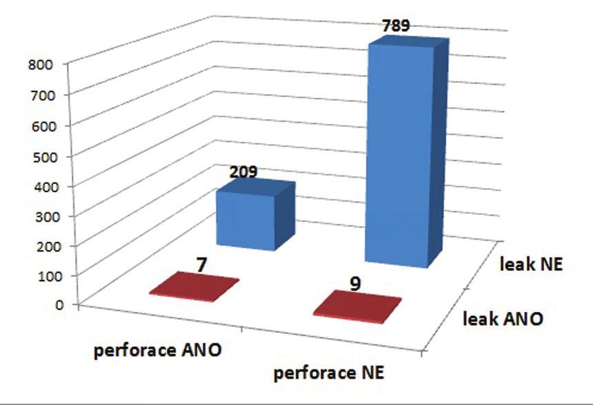 Vztah mezi perforací žlučníku a žlučovým leakem  V případě, kdy byl v průběhu výkonu perforován žlučník, se pooperačně vyskytl žlučový leak 2,94krát častěji oproti výkonům, kdy k perforaci žlučníku nedošlo (p<0,05). Graph 3: Relation between the perforation of the gallbladder wall and a bile leak  The bile leak was 2.94 times more common in the case of operations with the perforation of the gallbladder wall compared to operations without the perforation of the gallbladder wall (p<0,05).