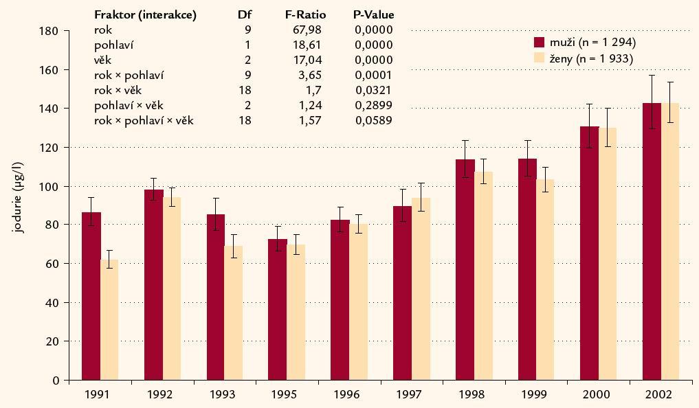 Jodurie u mužů a žen v období 1991– 2002. 11 oblastí České republiky (n = 3 227).