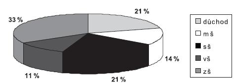 Povolání vyjádřeno procenty mš – mateřská škola, sš – střední škola, vš – vysoká škola, zš – základní škola