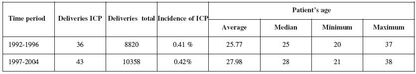 Characteristics of the population with ICP