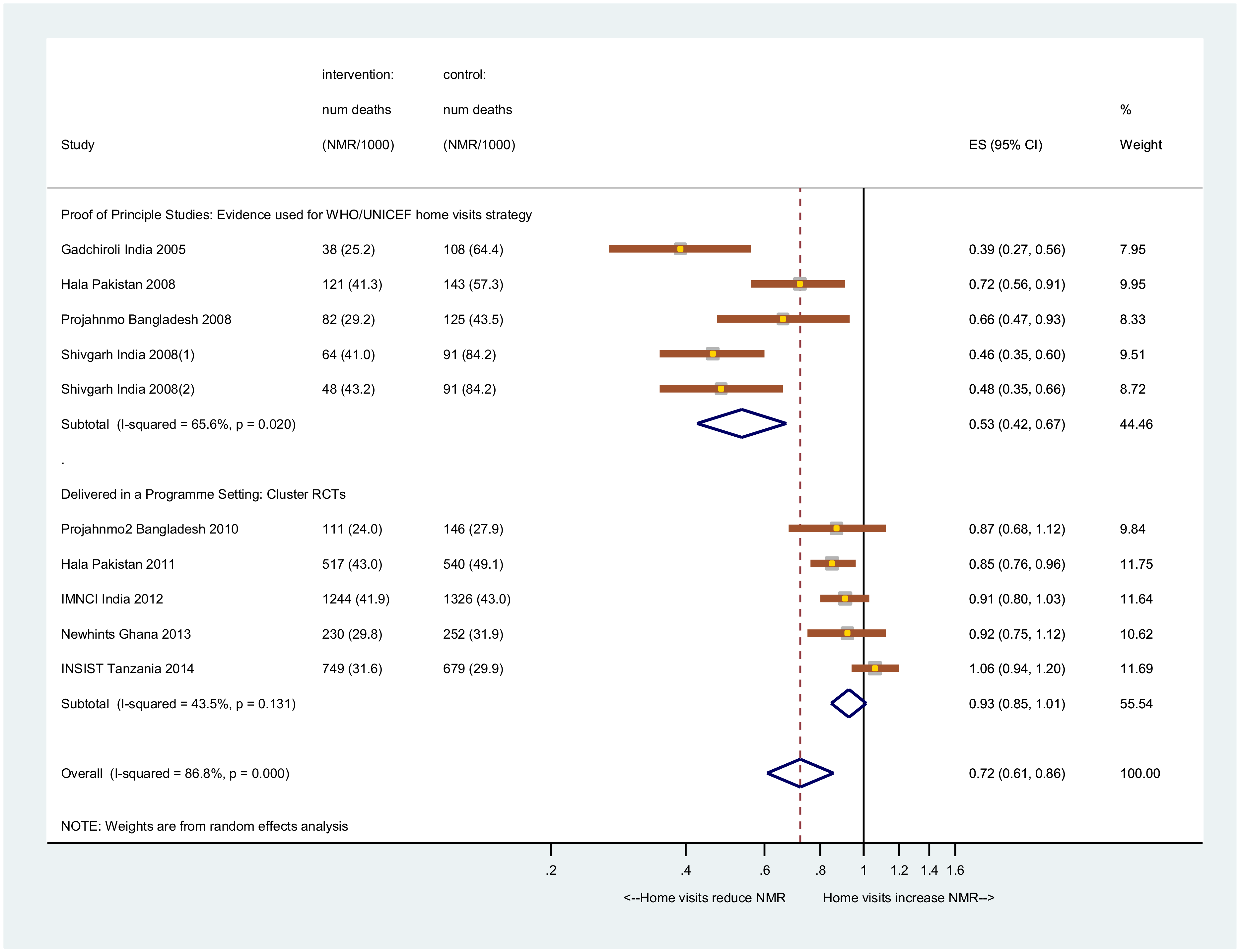 Meta-analysis of the effect of home visits on NMR.