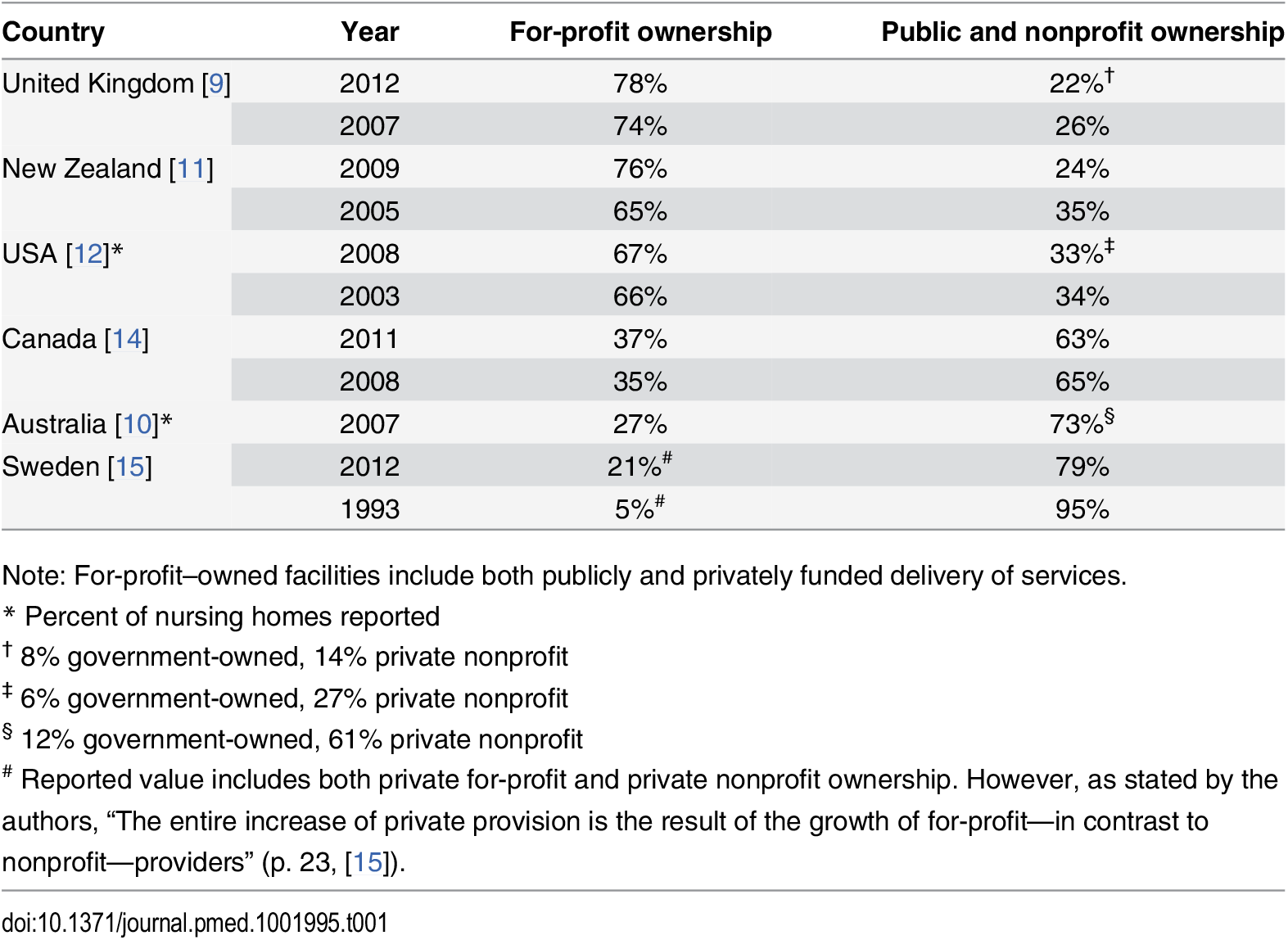 Percent of nursing home beds, by for-profit and nonprofit ownership