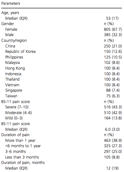 Demographic characteristics and pain profiles of patients (n = 463)