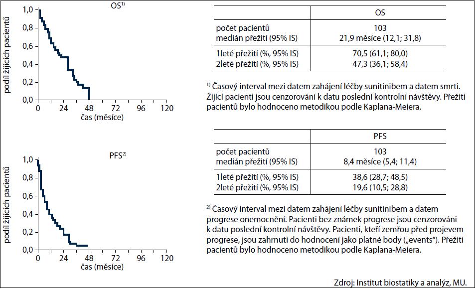 Přežití pacientů od zahájení léčby sunitinibem.