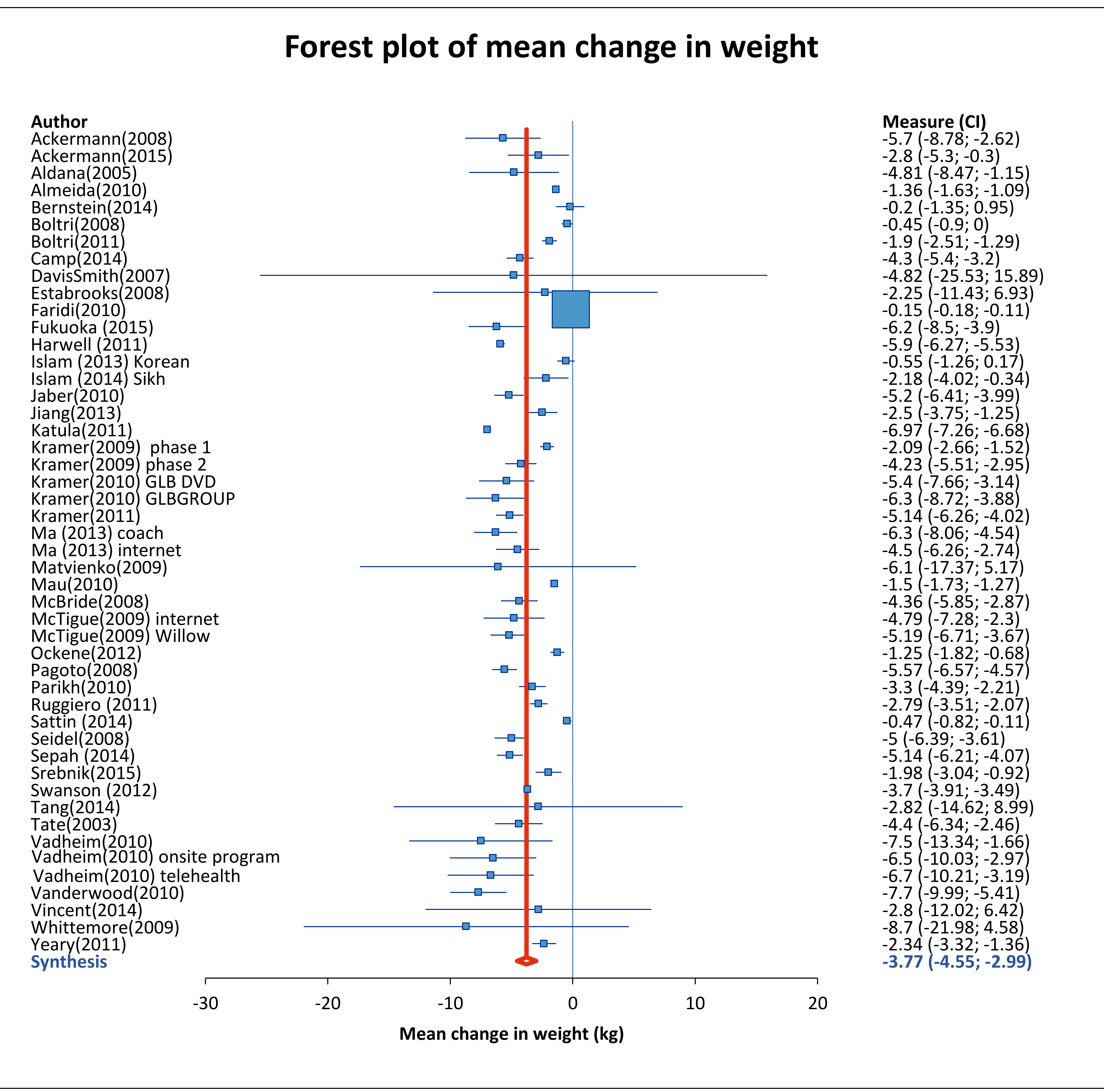 Mean weight change of study participants.