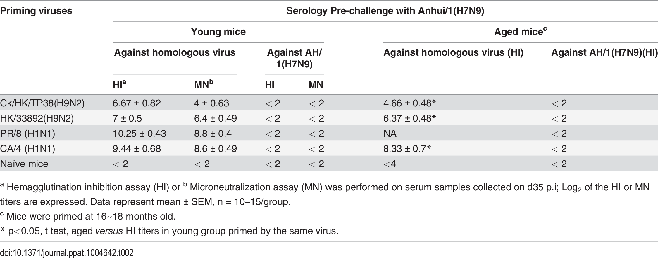 Serologic testing of mice primed with different viruses.
