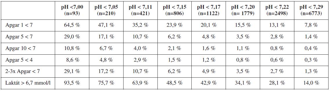 Frekvence patologických hodnot skóre Apgarové a laktátu > 6,7 mmol u vybraných hodnot pH arteriální pupečníkové krve (n = 15 755)
