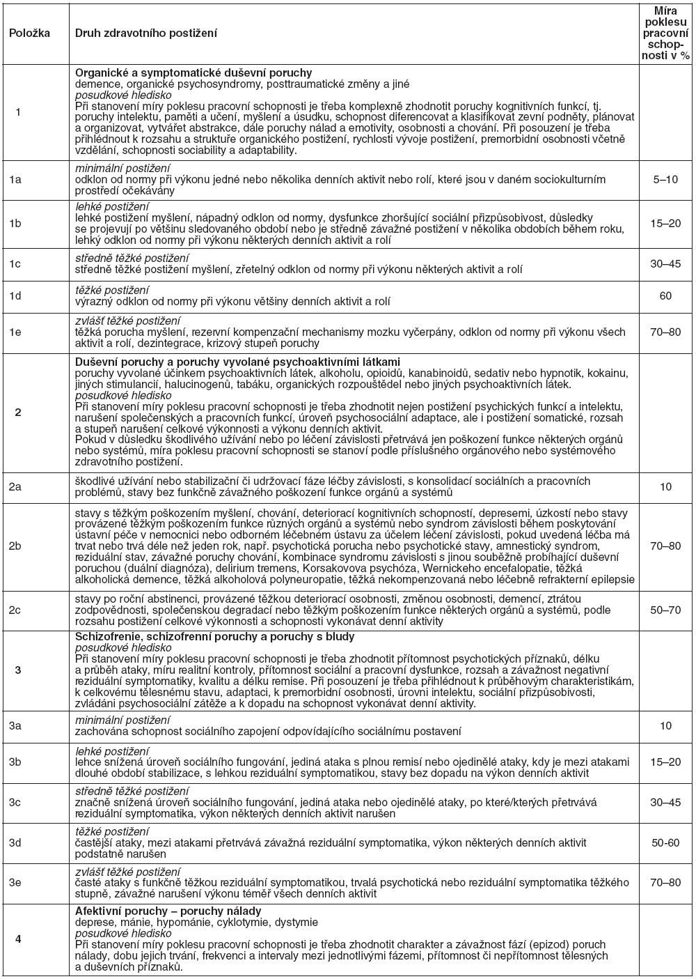 Návrh vyhlášky o posuzování invalidity – Kapitola V. Duševní poruchy a poruchy chování