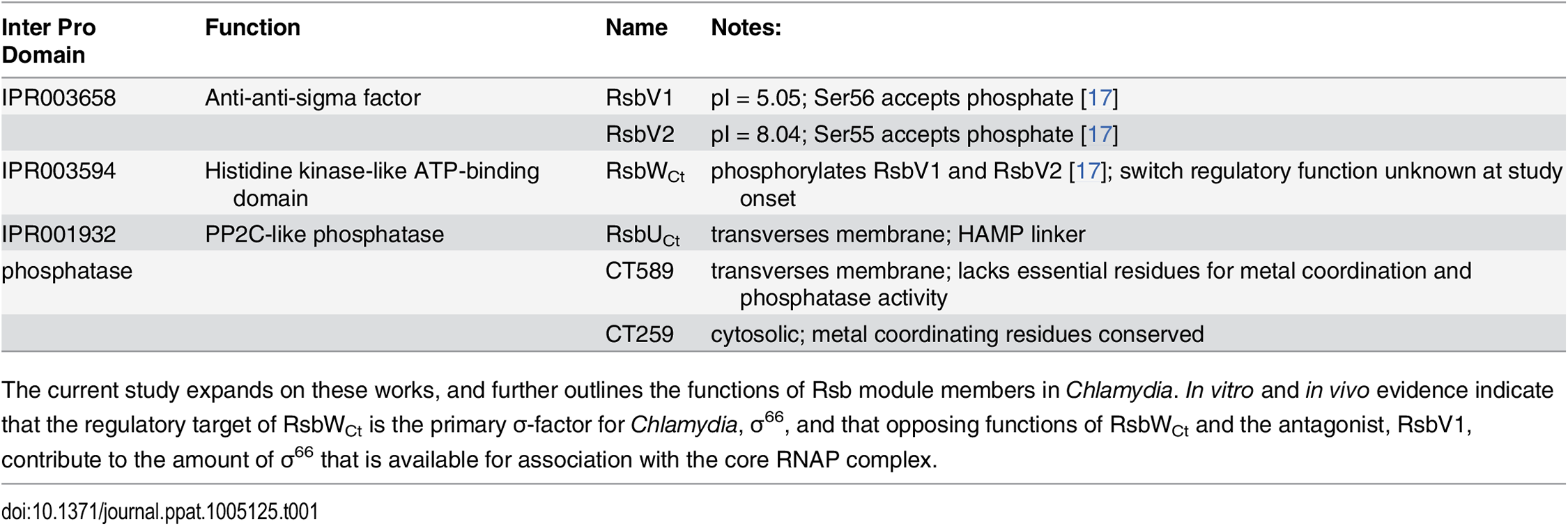 Rsb analogues in the <i>Chlamydiaceae</i>.
