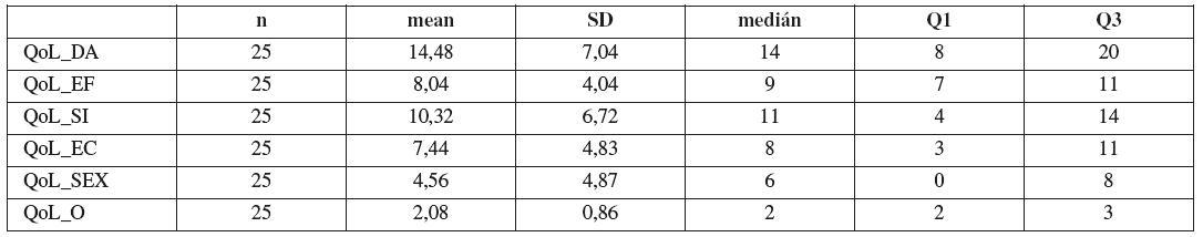 Základní statistické charakteristiky pro hodnocení položek diference stejných položek QoL před uretrolýzou a 12 měsíců od provedení uretrolýzy