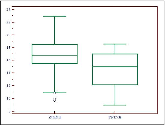 Box and Whisker graf pro AG<sub>kor</sub>, AG<sub>kor</sub> – aniontové okno (anion gap) korigované na normální hladinu albuminu