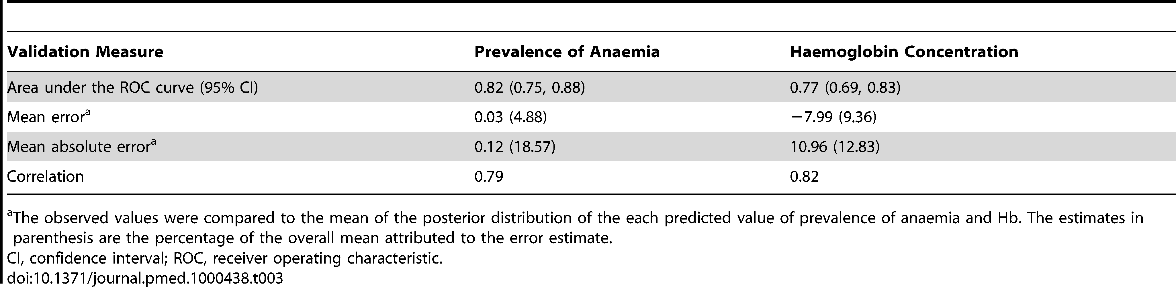 Summary of validation statistics for predictive models of anaemia prevalence and haemoglobin concentration in Burkina Faso, Ghana, and Mali.
