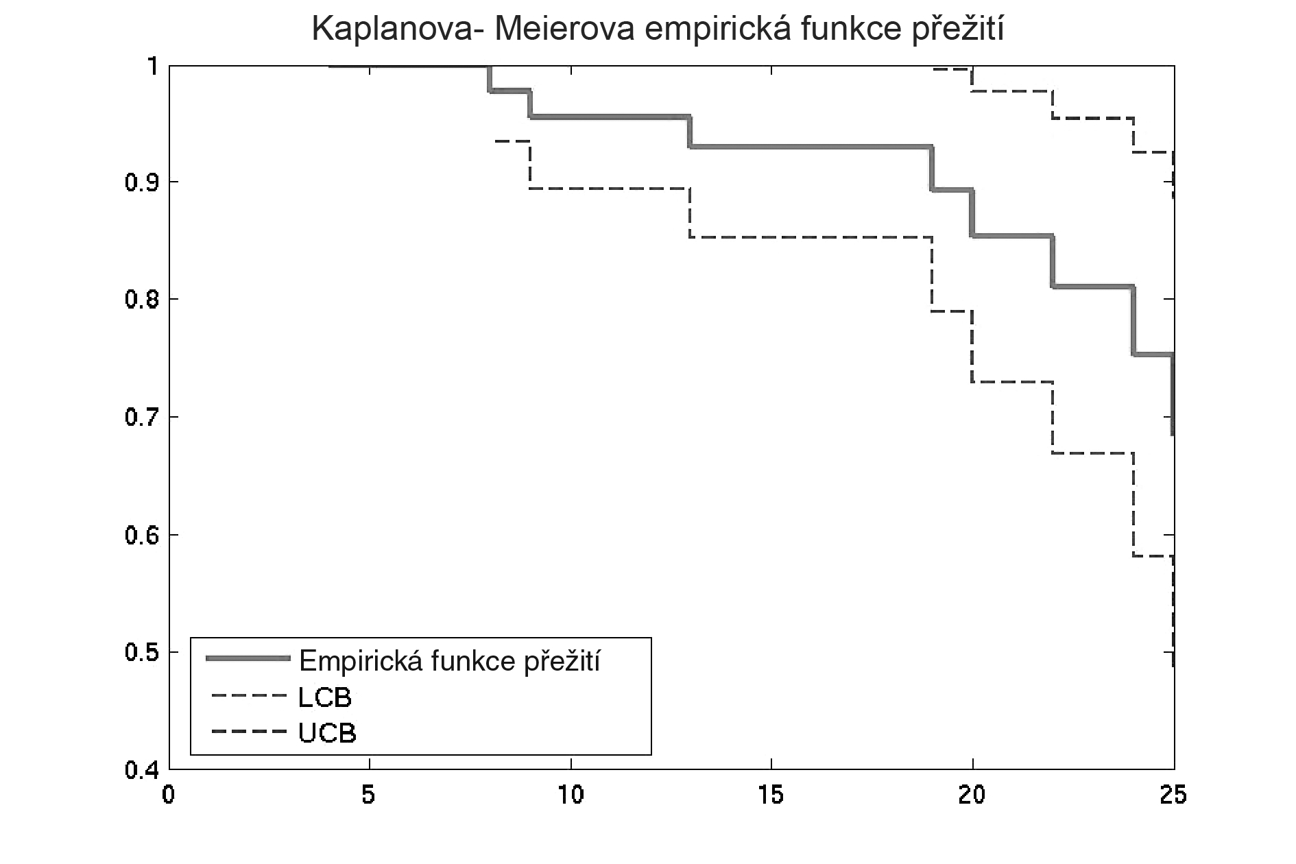 Celkové přežití pacientek konzervativně léčených v MOÚ v období III/2005 až VI/2007 pro karcinom děložního hrdla, soubor 51 pacientek Pozn.: LCB – low confidence bounds – dolní hranice intervalu spolehlivosti; UCB – upper confidence bounds – horní hranice intervalu spolehlivosti
