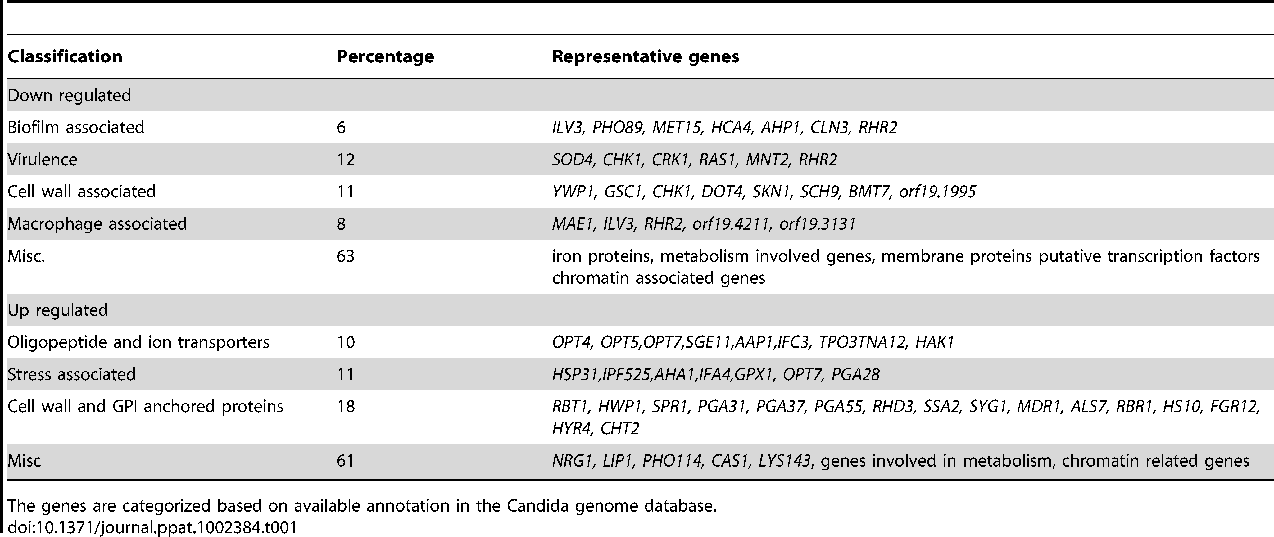 The list of representative genes differentially expressed in <i>C. albicans gal102Δ/Δ</i> as compared to the WT.