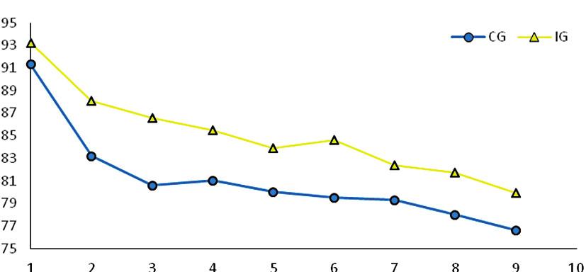 Vývoj Barthelova indexu během 24 měsíců