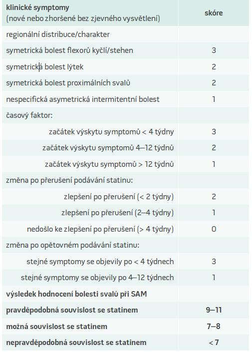 Hodnocení bolesti svalů při myopatii asociované se statiny