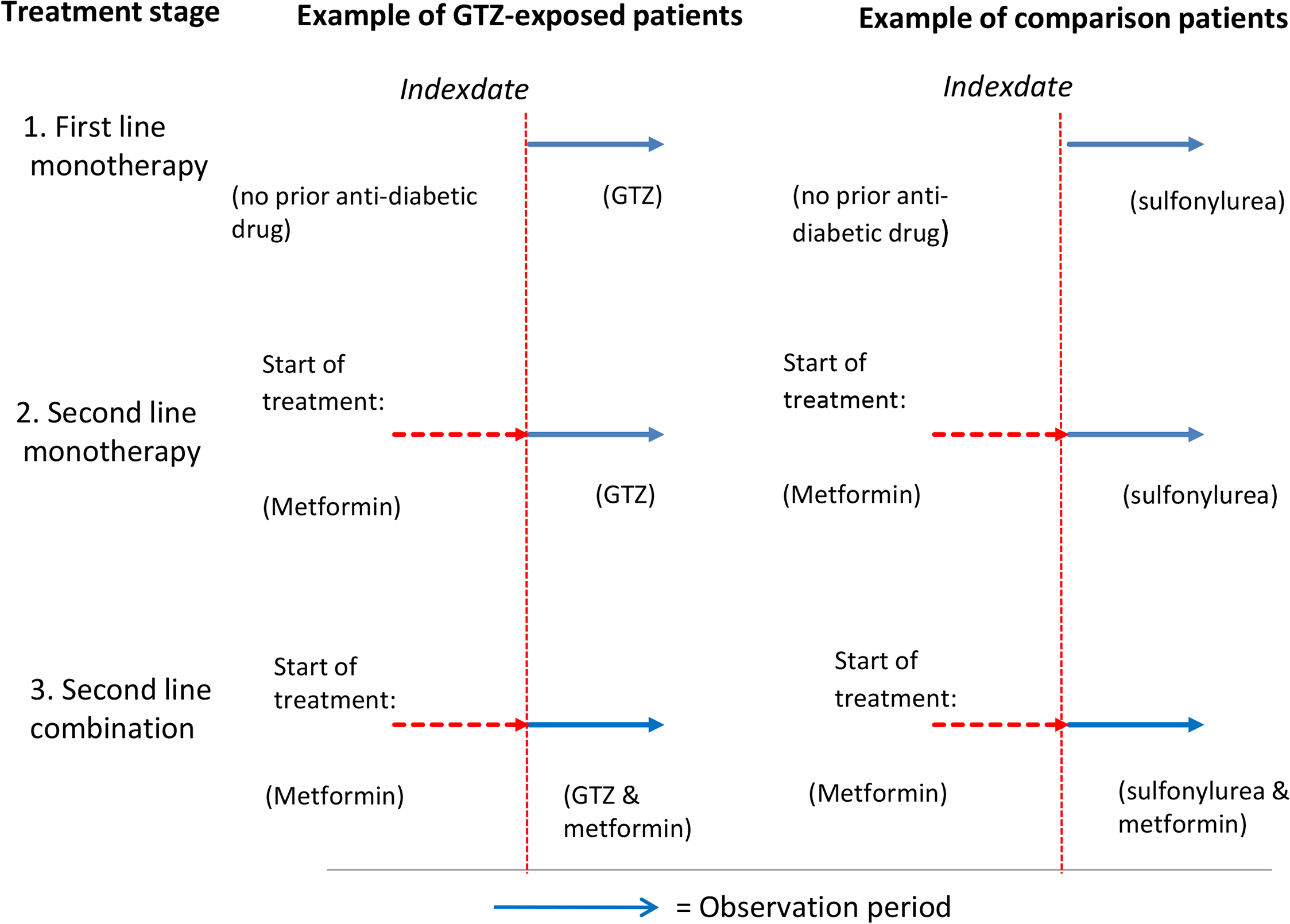 Graphical representation of the three different treatment stages: Users of GTZ drugs and other antidiabetic drugs classified according to first- or second-line mono- or combination therapy at the index date.