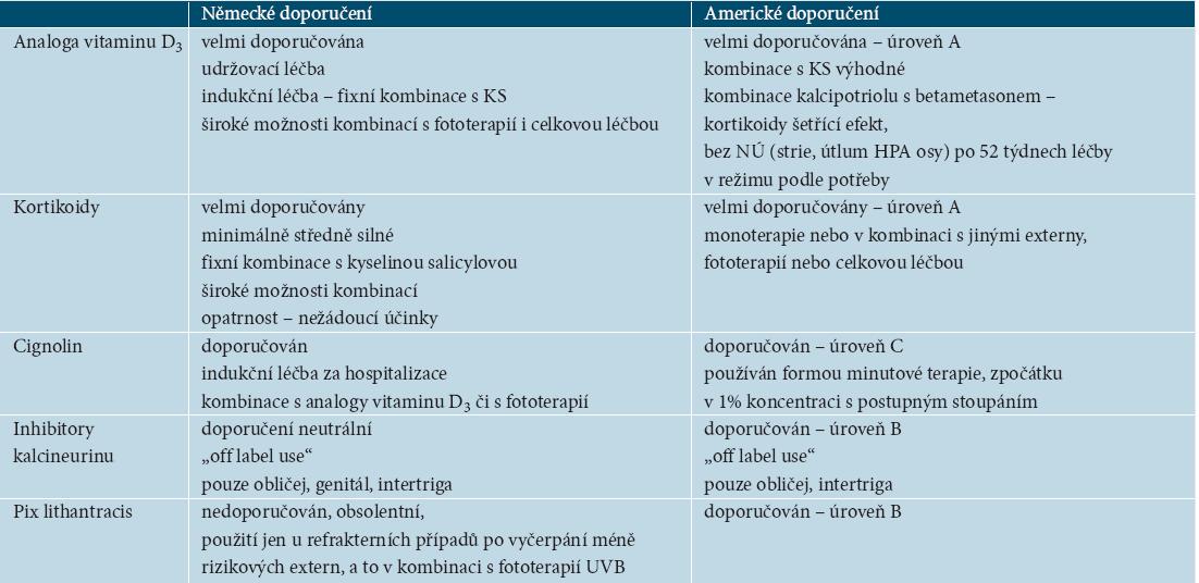 Srovnání doporučení německých a amerických guidelines pro lokální léčbu [19]