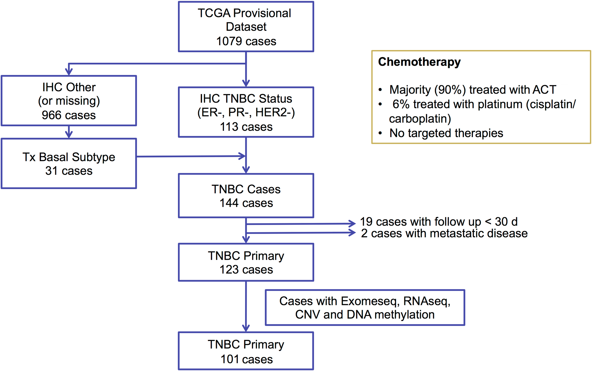 Diagram for selecting triple negative breast cancer samples from the TCGA breast cancer dataset.