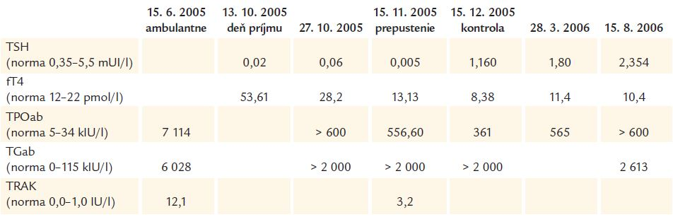 Parametre hormónov štítnej žľazy a protilátok aTPO, aTG a TRAK.