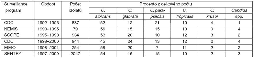 Výskyt jednotlivých druhů kandid, změna zastoupení v časovém vývoji Souhrnná data z několika sledovacích studií kandidémie (Surveillance program) – podle [2].