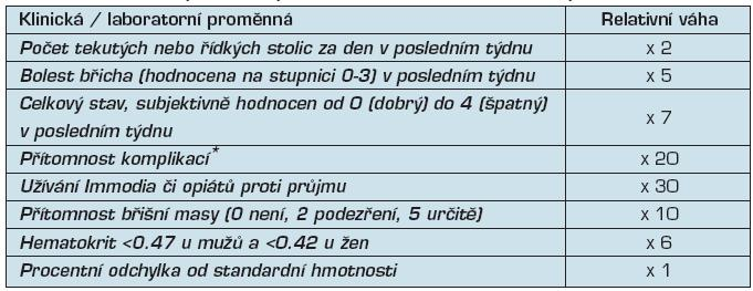 Index aktivity Crohnovy nemoci (Crohn Disease Activity Index, CDAI)