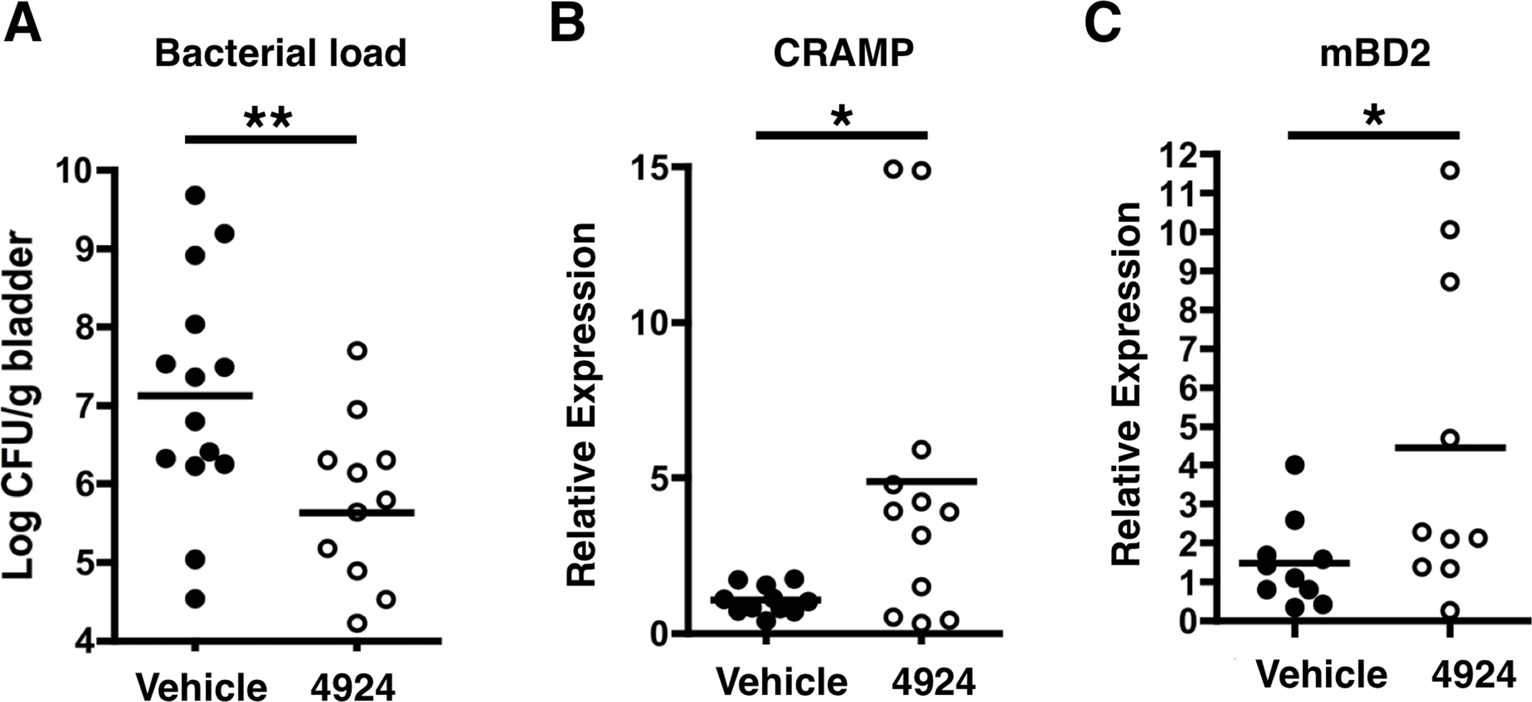 AKB-4924 attenuates urinary tract infection.
