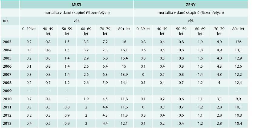 Porovnání mortality mužů a žen v jednotlivých věkových skupinách ze základního souboru definovaného v metodice (pacient do skupiny přiřazen vždy na základě zaznamenané terapie jak v daném roce, tak i v roce předcházejícím. Tedy pro přiřazení pacienta do určité skupiny je nutné, aby měl pacient záznam o dané terapii alespoň v jednom z těchto 2 let)