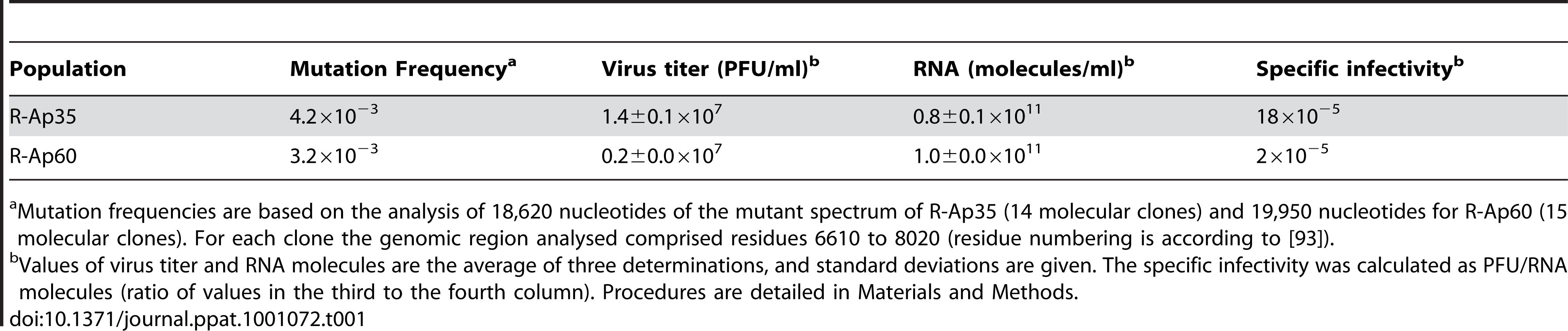 Specific infectivity of mutant FMDV populations.