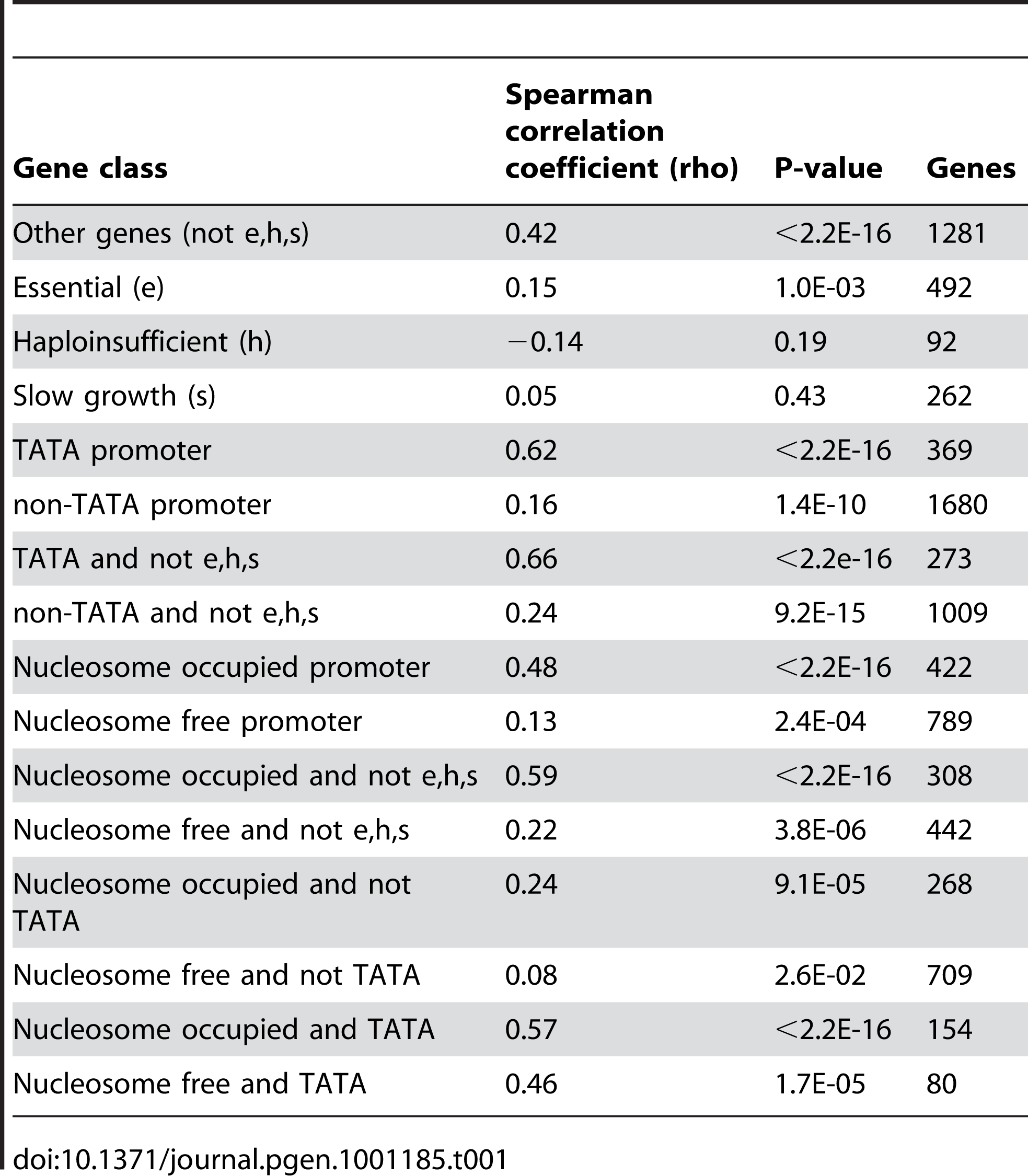 Coupling between expression noise and expression plasticity for different gene classes in yeast.