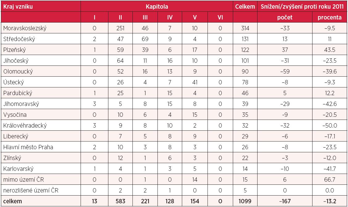 Profesionální onemocnění hlášená v České republice v roce 2012, rozdělení podle místa vzniku a kapitol seznamu nemocí z povolání