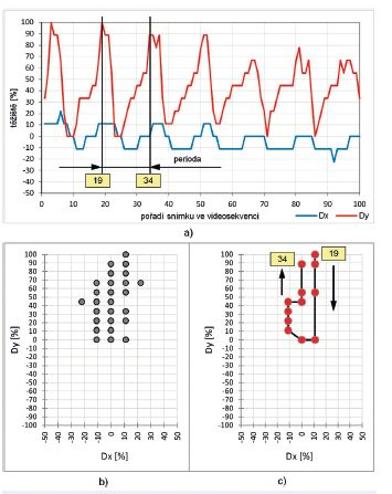 Vývoj parametrů Dx a Dy těžiště hlasivkové štěrbiny pro diagnózu karcinom vlevo- (muž,  SPL = 81 dB, F<sub>o</sub> = 298 Hz):