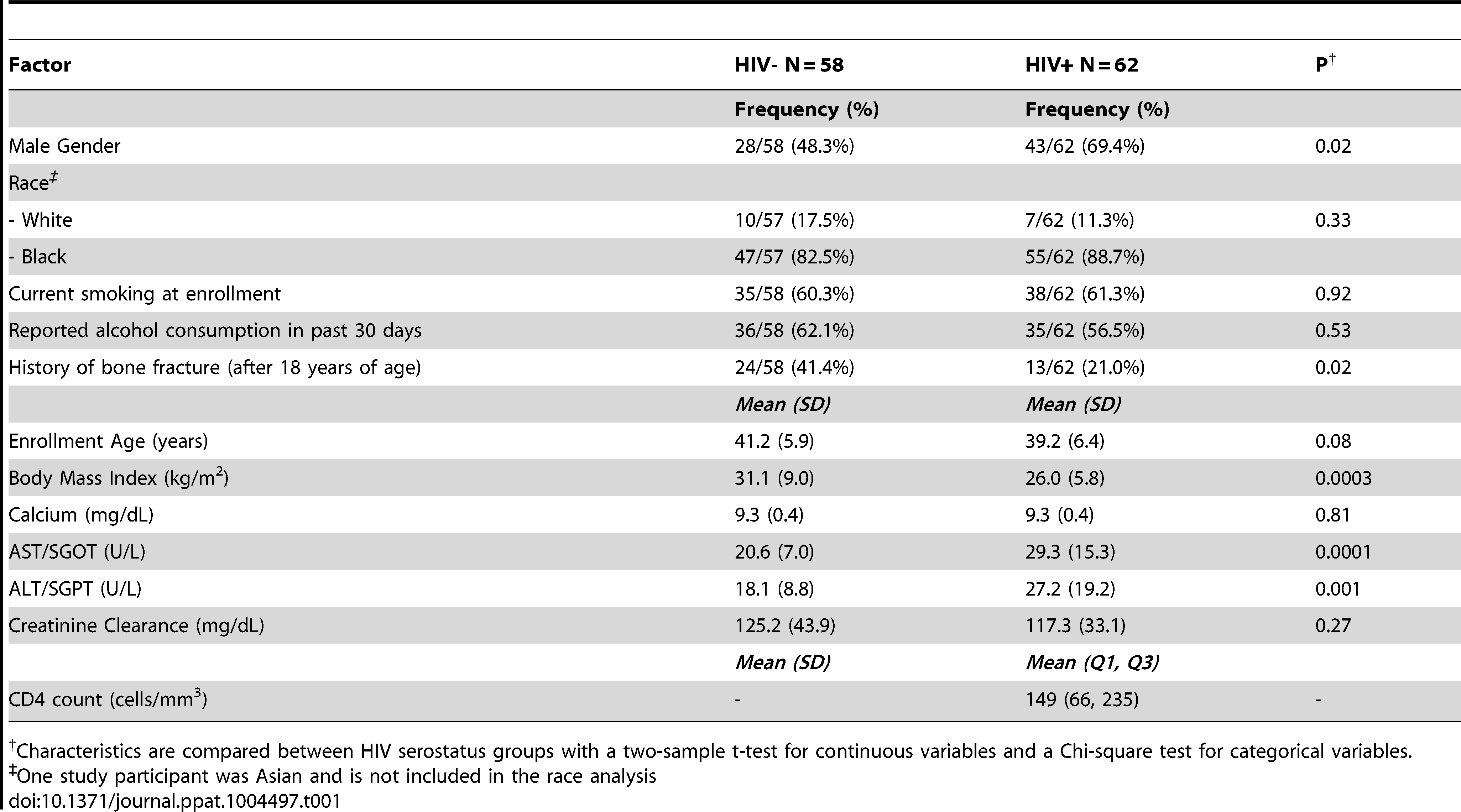 Demographic and clinical characteristics of study population.