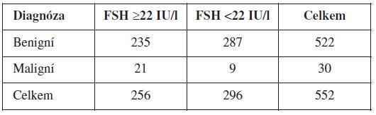 Počet žen ve skupinách po rozdělení podle FSH cut-off 22 IU/l a diagnóz