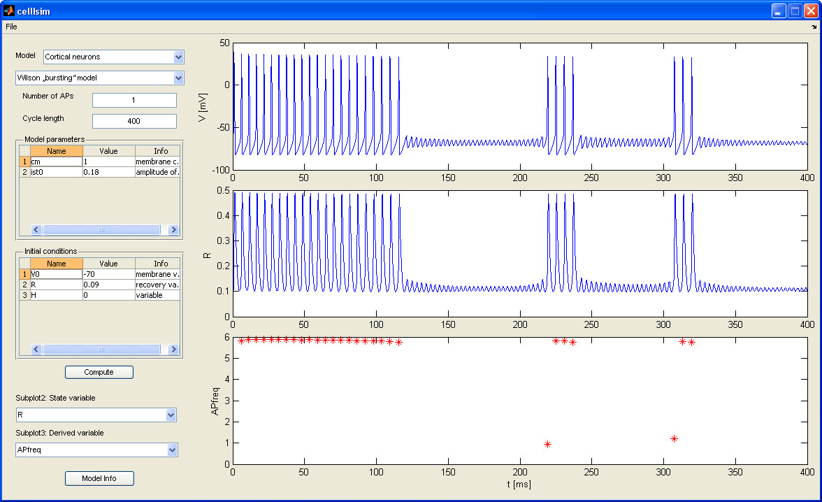 Fig. 2: The main window of the designed software package. Results for the Wilson bursting model of a cortical neuron.