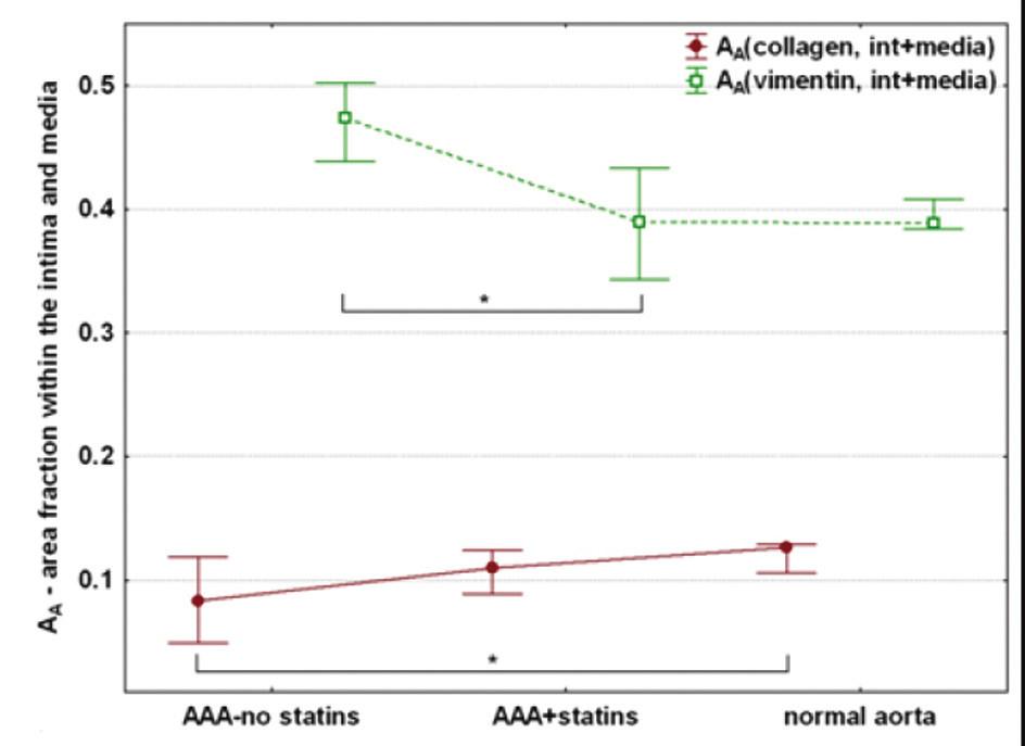 Srovnání a kvantifikace histologických parametrů – kolagen, vimentin Graph 5: Comparison and quantification of histological parameters – collagen, vimentin