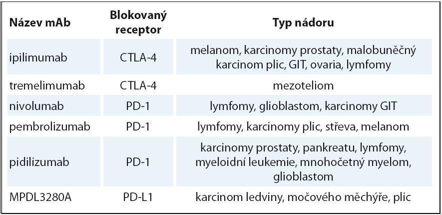 Přehled testovaných imunomodulačních protilátek.