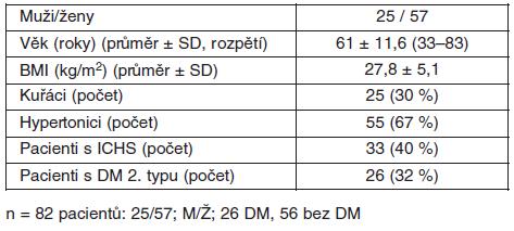 Základní klinické charakteristiky souboru (n = 82)