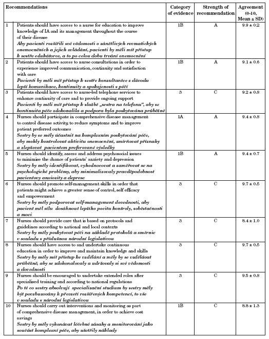 Doporučení pro nefarmakologické zvládání chronických revmatických onemocnění