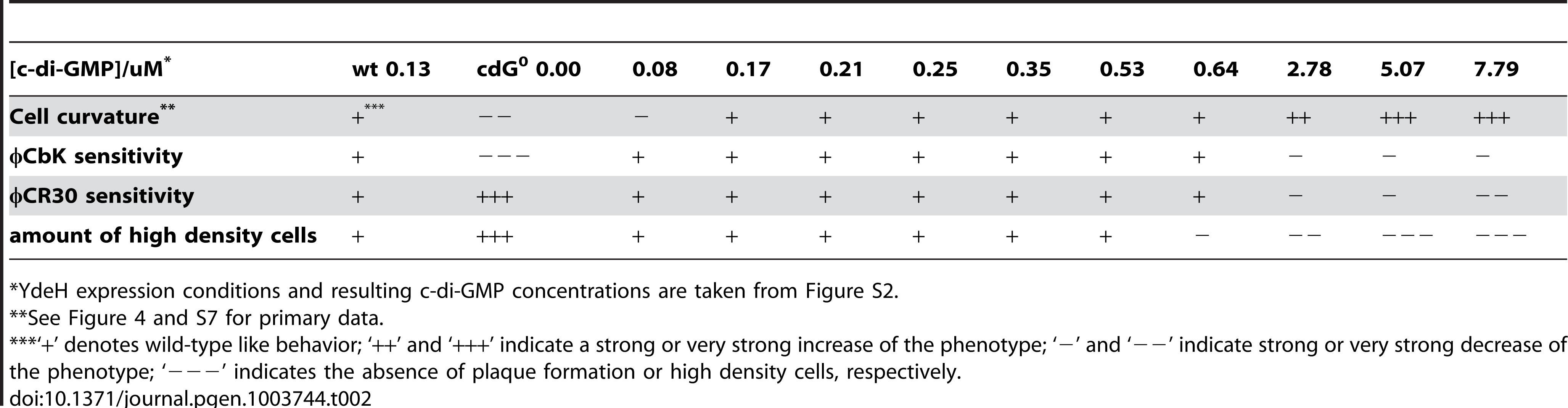 Assessment of cell curvature, phage sensitivity (φCbK and φCR30), and density switch with increasing c-di-GMP levels.