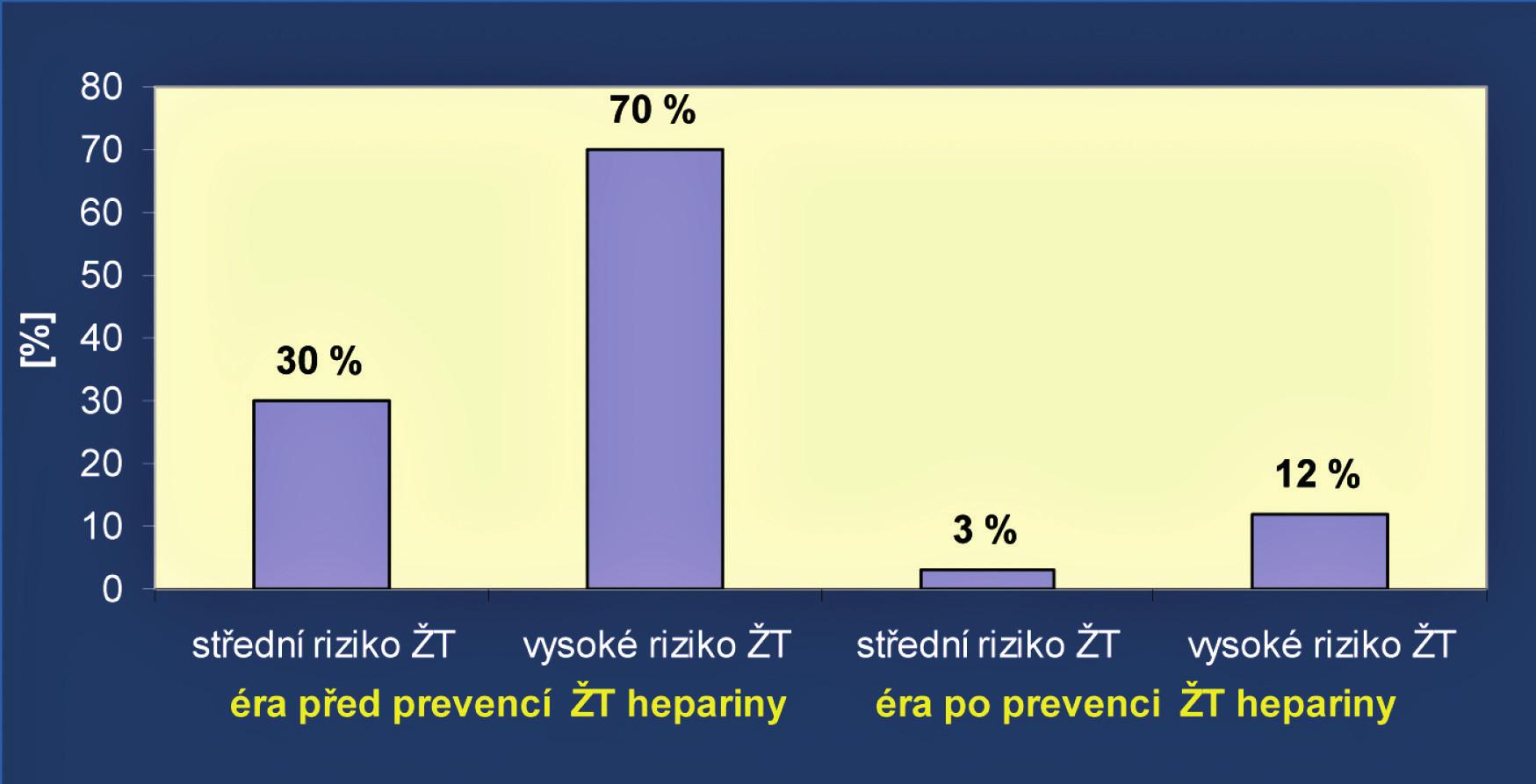 Výsledky antitrombotické profylaxe v chirurgii (upraveno podle J. Kvasničky<sup>6)</sup>