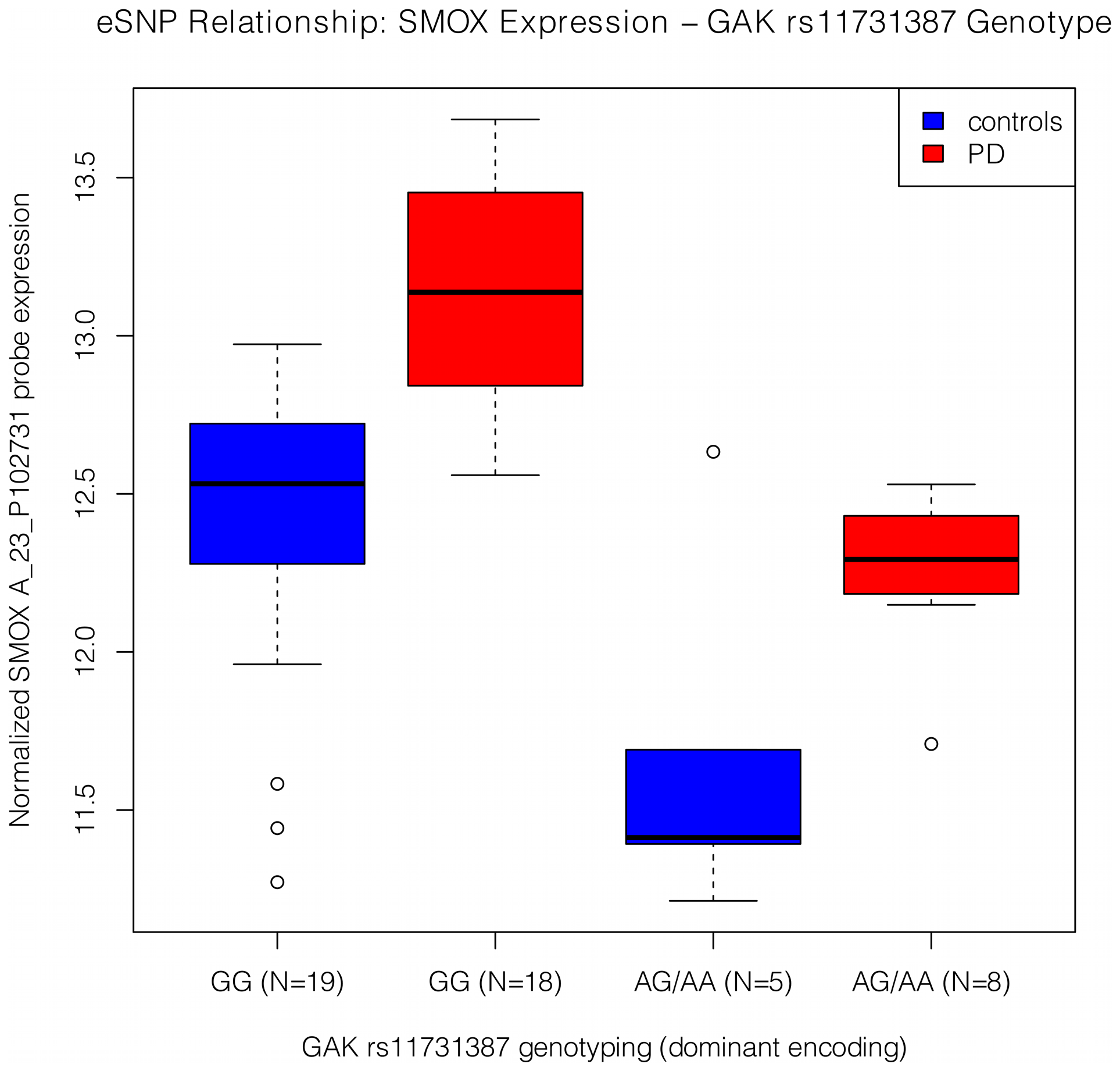 Expression by genotype relationship between the <i>SMOX</i> probe, A_23_P102731, and the <i>GAK</i> SNP, rs11731387.