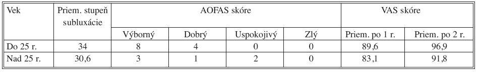 Porovnanie výsledkov vo vzťahu k veku pacienta v skupine operovaných pacientov Tab. 2. Comparison of the outcome of surgically treated patient according to age